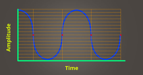An image of amplitude inaccurately plotted over time.