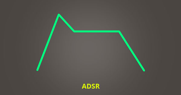 An image of amplitude over time. ADSR = Attack, Decay, Sustain, Release