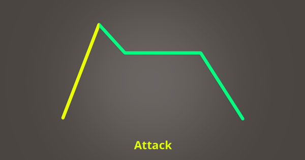 The attack phase of ADSR.