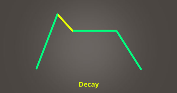 The decay phase of ADSR.