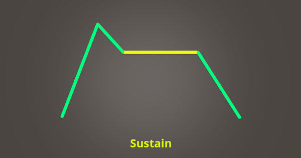 The sustain phase of ADSR.