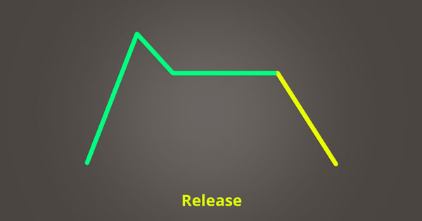 The release phase of ADSR.
