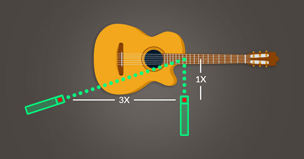 An image of a second microphone is three times the distance from the first microphone that the first microphone is from the sound source.