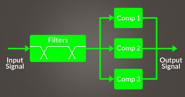An image of the basic signal flow a multiband compressor.