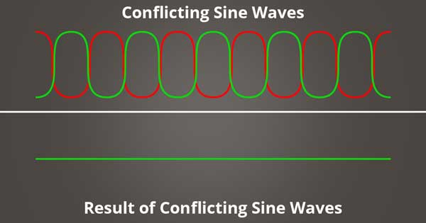A picture of conflicting sine waves and the result of the sine waves summed together.