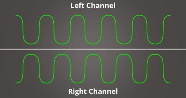 A picture of sine waves that are out of phase with one another.