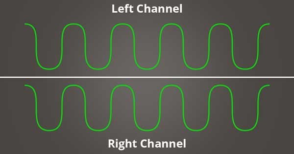 A picture of sine waves that are in phase with one another.