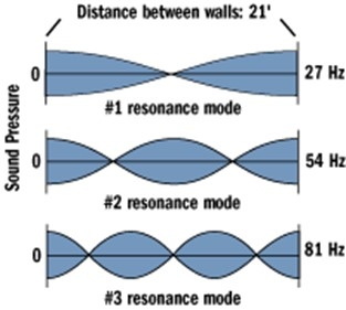 A picture of resonance modes that are related to one another based on frequency.