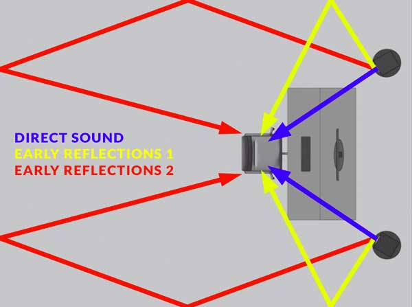A top-down view of the direct sound and early reflections created by a room.