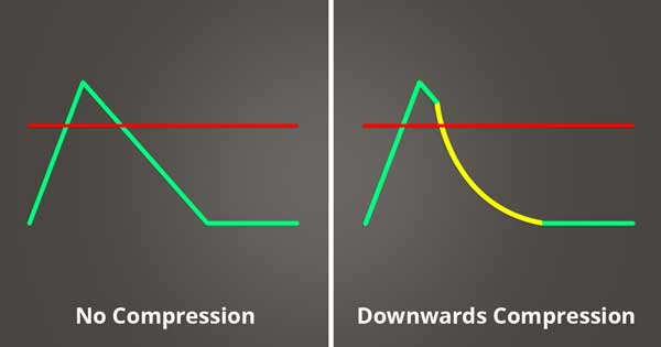 An image of downwards compression being applied to an audio signal.