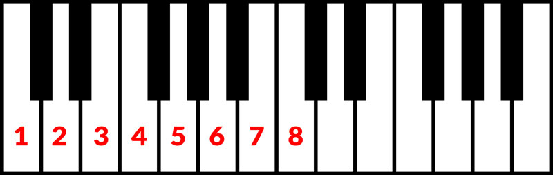 An image of the scale tones that make up C major.