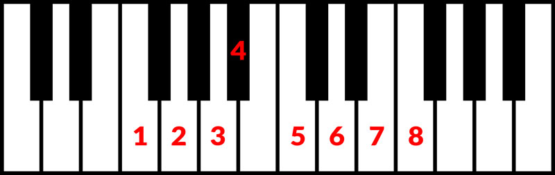 An image of the scale tones that make up F major.