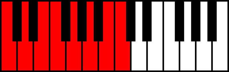 An image of the C major scale.