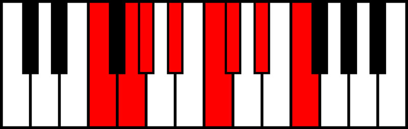 An image of the F minor scale.