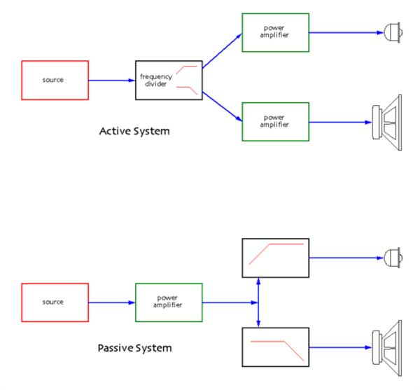 An image of an active system and a passive system.