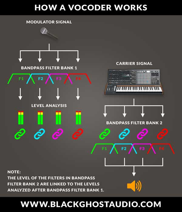 An image of how a vocoder works.