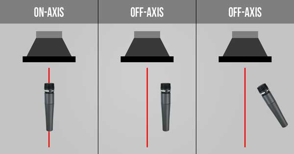 An image of on-axis and off-axis microphone placements.