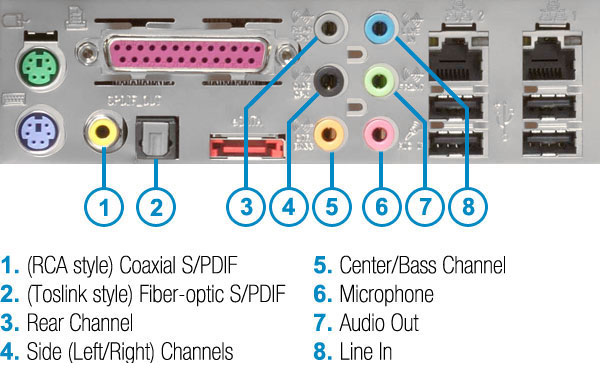 An image of on board audio ports.