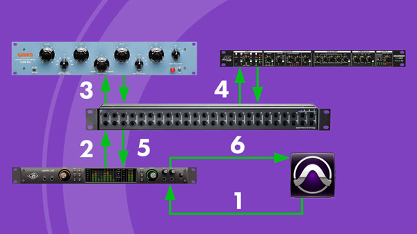 An image of a signal from Pro Tools being routed and processed through external hardware using a patch bay, and then routed back into Pro Tools.