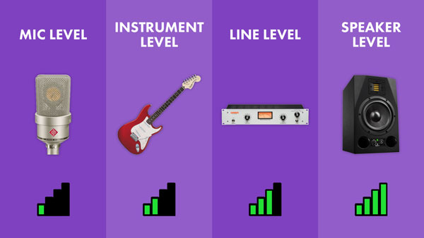 An image of a comparison of mic level, instrumental level, line level, and speaker level signal strengths.
