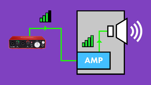 An image of a line level signal boosted to speaker level using an amp.