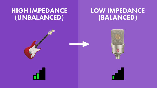 An image of a high impedance, unbalanced instrument level signal converted into a low impedance, balanced mic level signal.