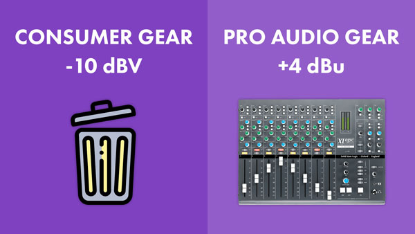 An image of -10 dBV line level consumer gear vs. +4dBu line level pro audio gear.
