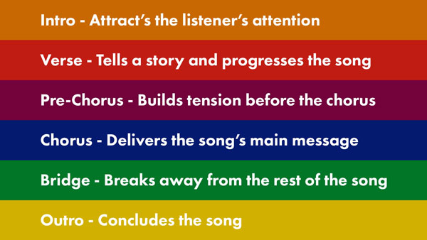 An image of common sections found in lyric-focused songs.
