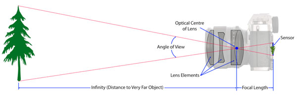 An image of the optical center of a lens.