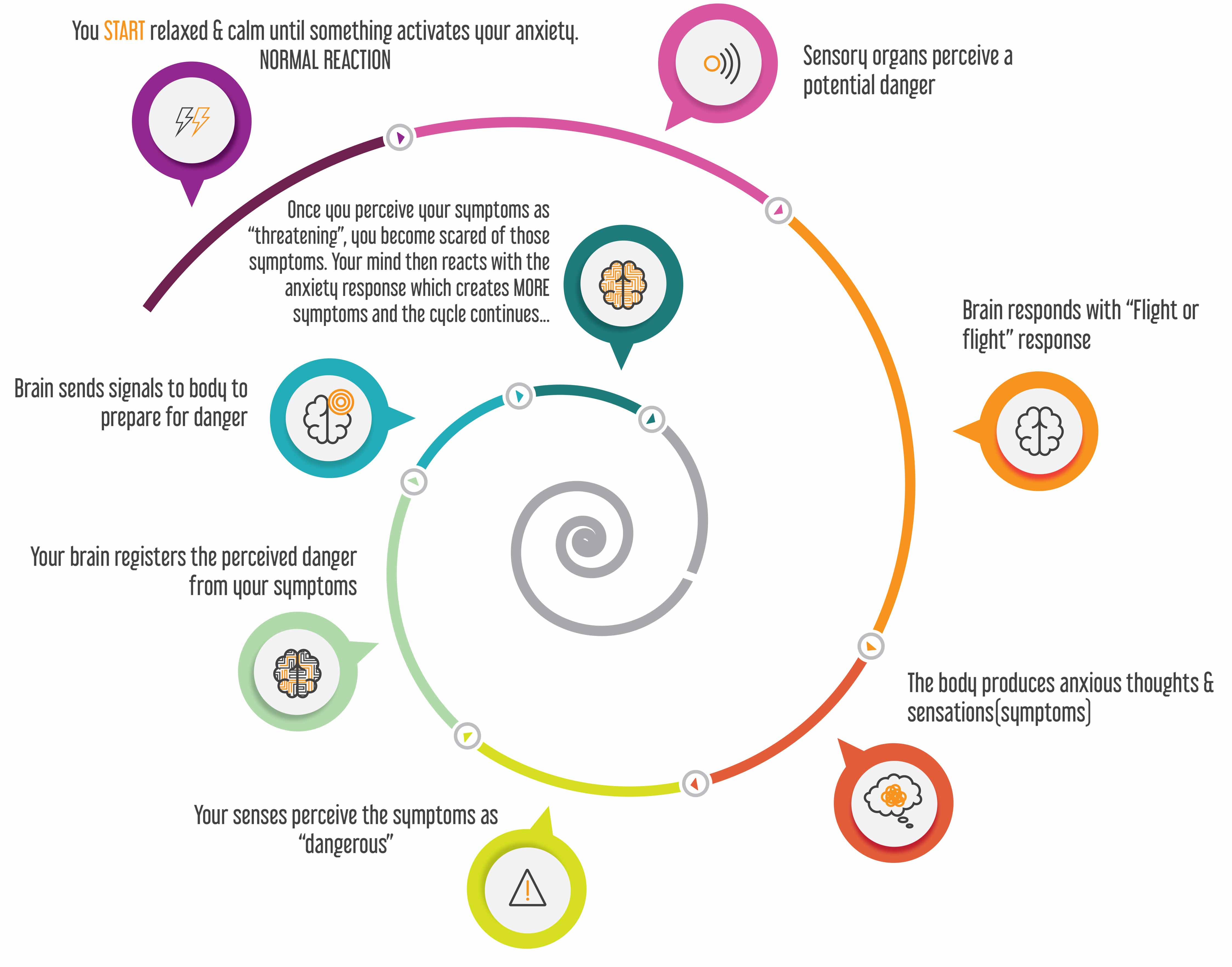 the linden method circle of recovery