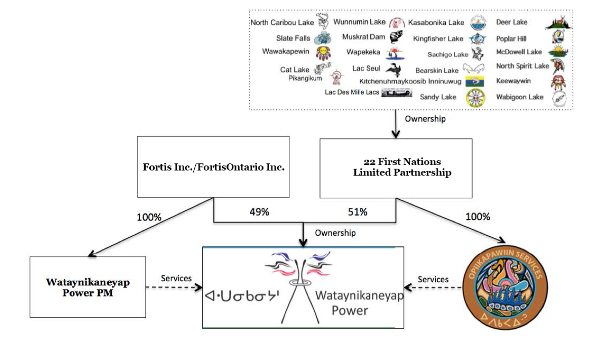 Figure WPLP Ownership Structure