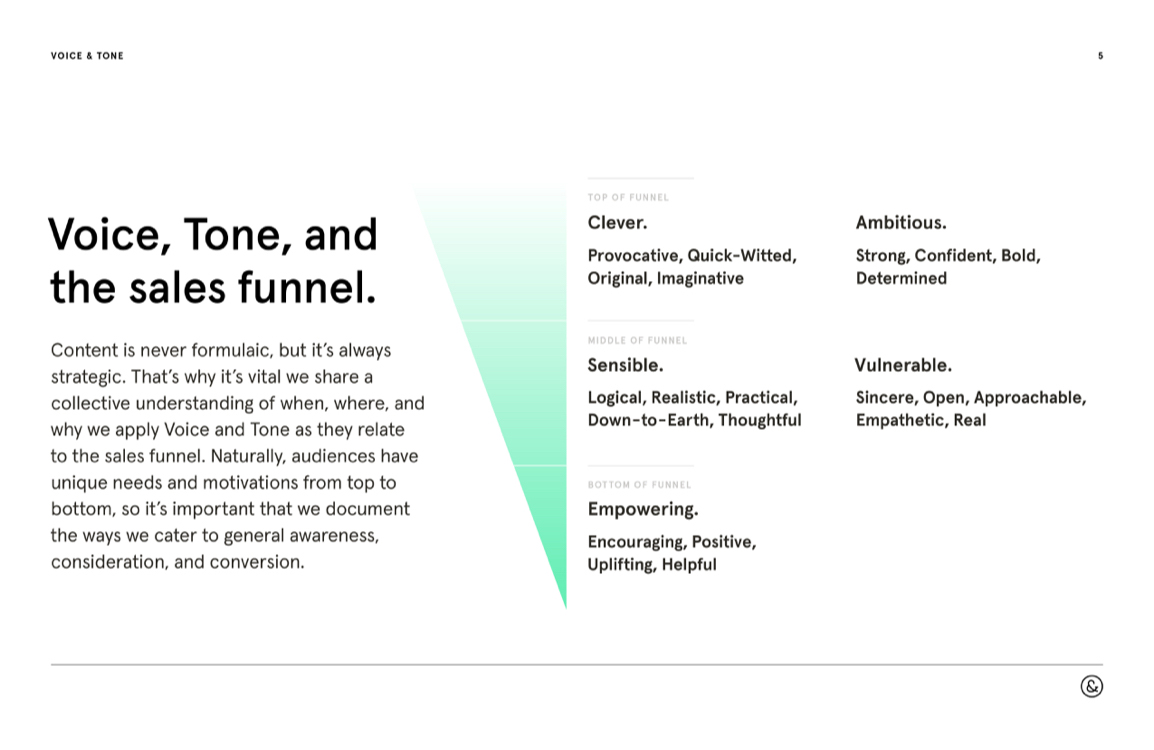 """A page from the Voice, Tone, & Style Guide with a headline that reads """"Voice, Tone, and the sales funnel."""" The left side of the page contains descriptive text, and the right side has an inverted triangle with a green gradient. The same adjectives are adjacent to this shape with new descriptive text below."""