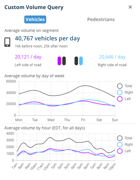 Annual Average Daily Traffic Counts