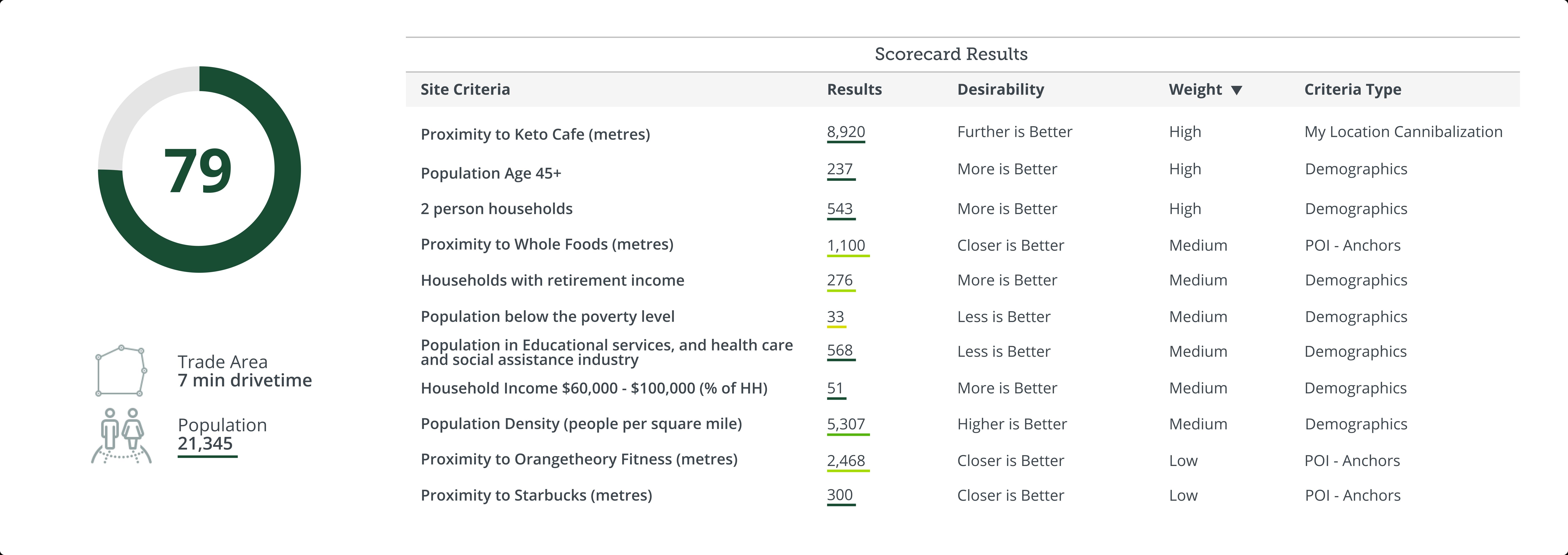 Marketmatch scorecard integration in PiinPoint reports