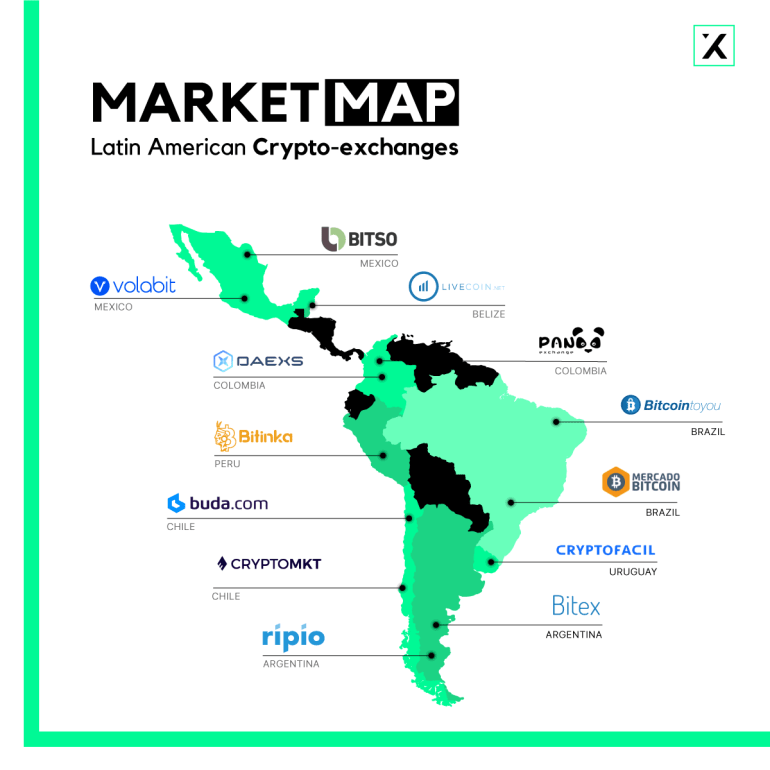 bitcoin exchange market