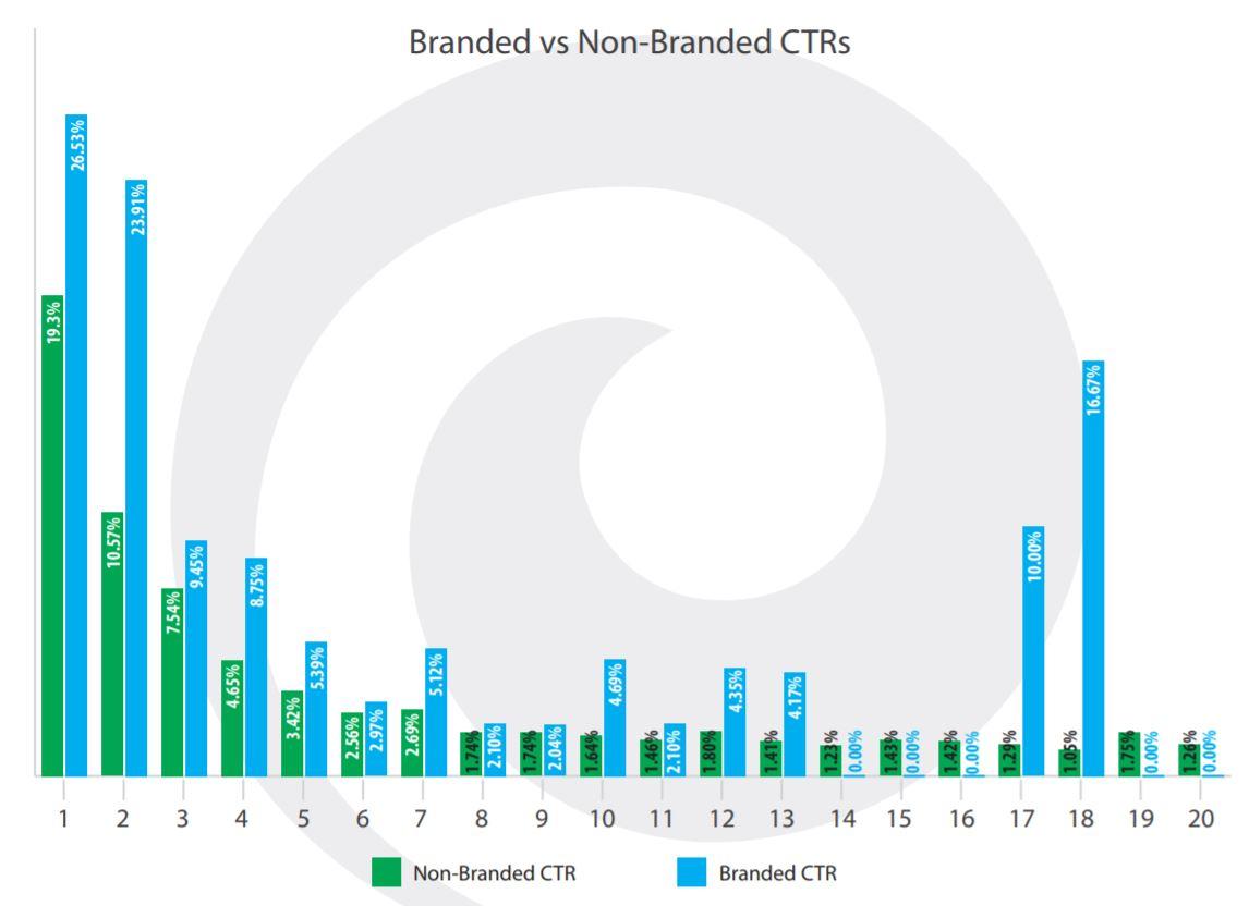 branded vs non branded ctr
