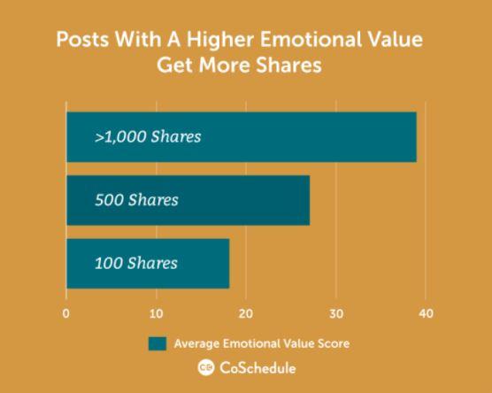 emotional value vs shares