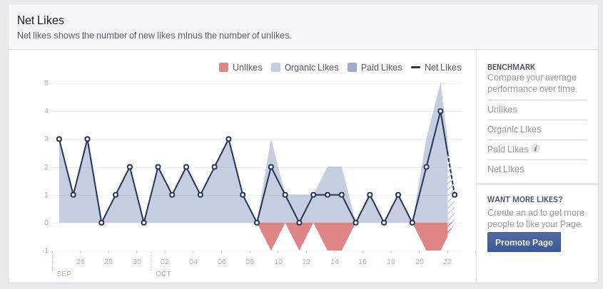 facebook insight 3