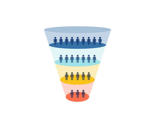 the marketing funnel