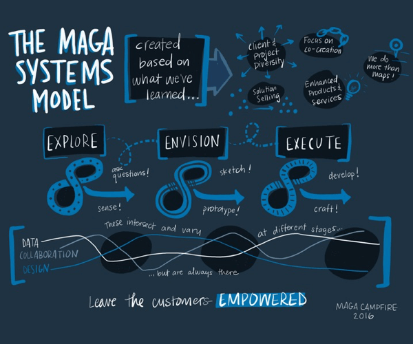 Maga Systems Model: Explore, Envision, Execute