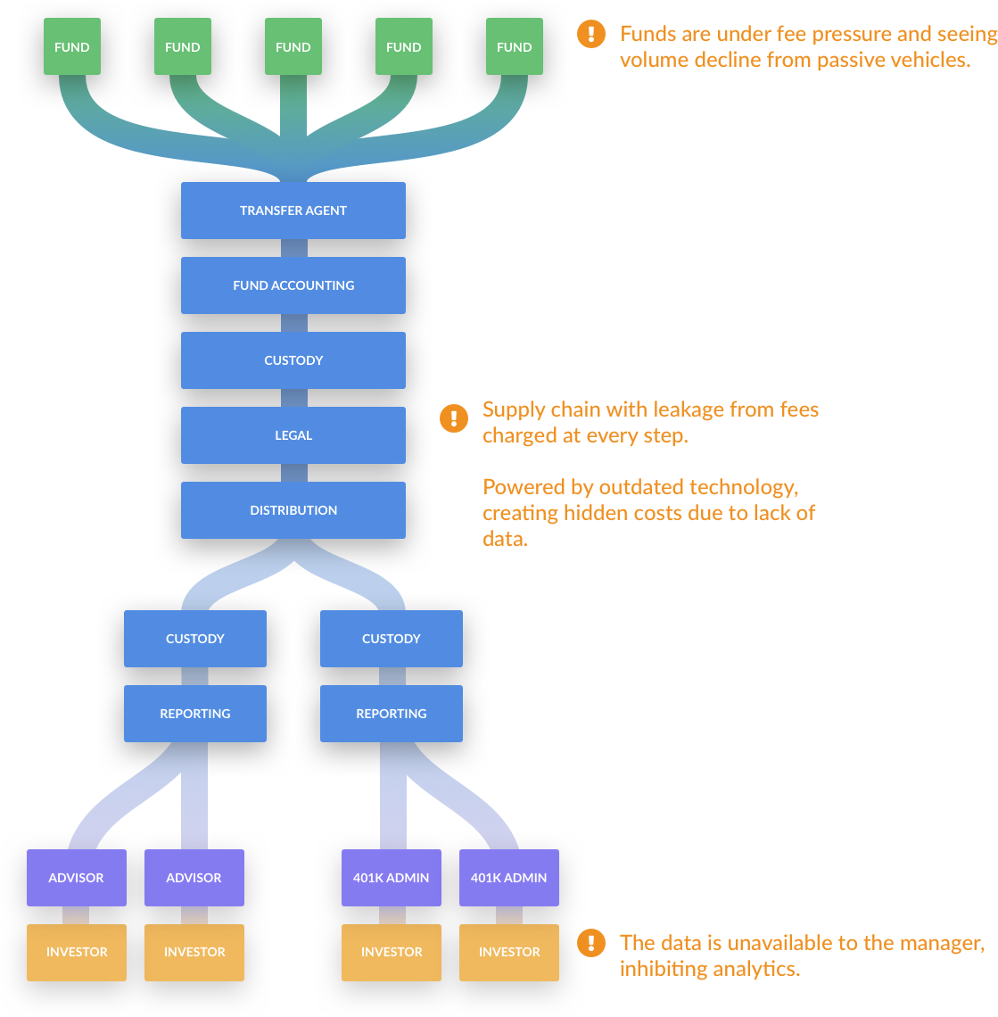 Mutual funds supply chain graph showing how the fund distributed to investors through transfer agent, fund accounting and custody intermediaries