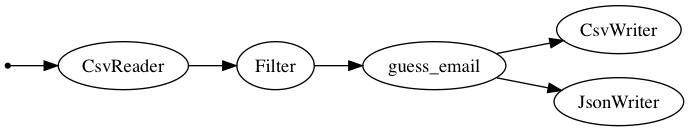 Bonobo • Data-processing for humans • Python ETL