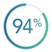 94% Patient Response