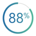 88% Patient Satisfaction Overall