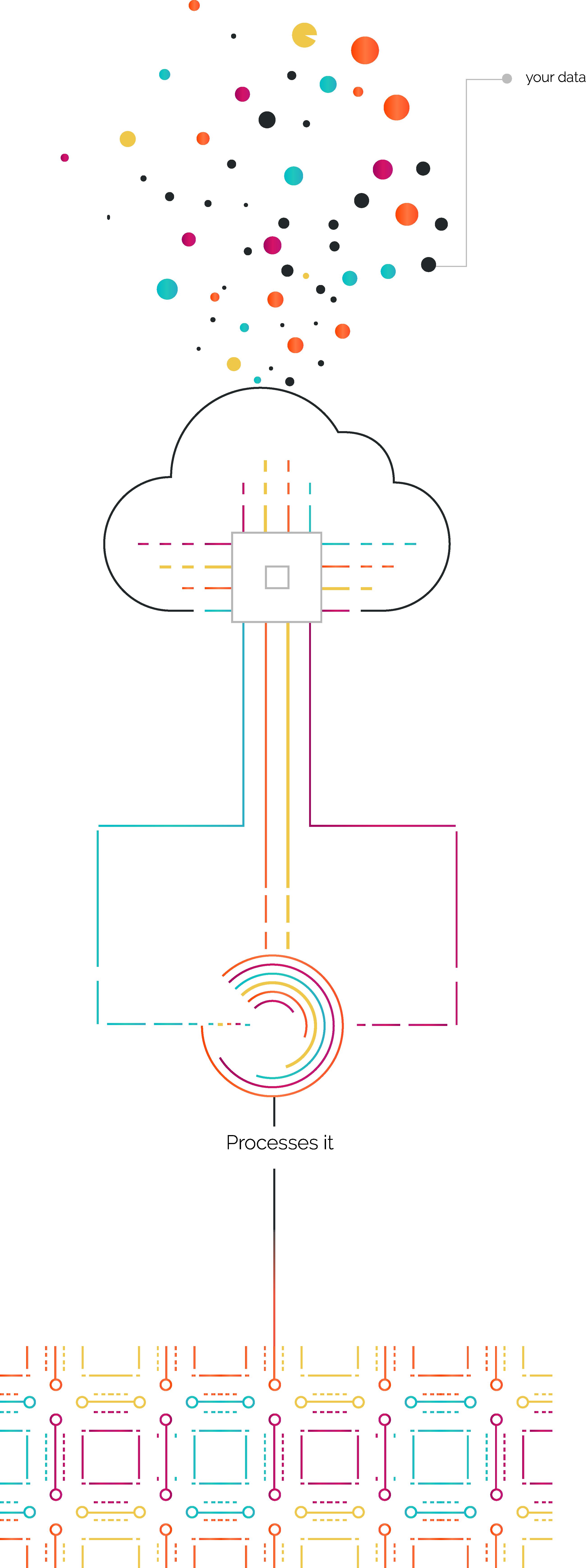 IoT Big Data System