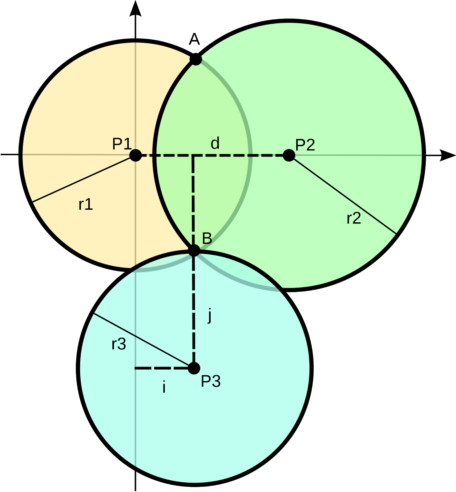 Figure 3. Trilateration diagram