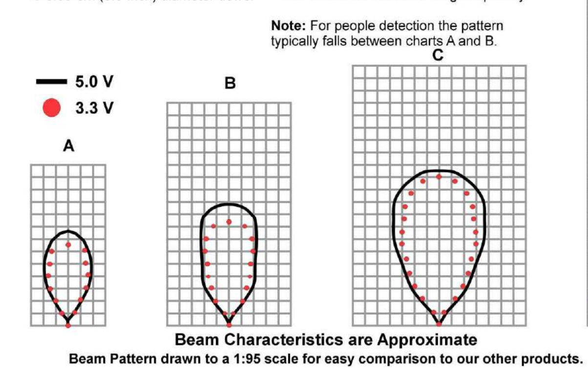 Figure 1. Beam Pattern for an Ultrasonic Sensor