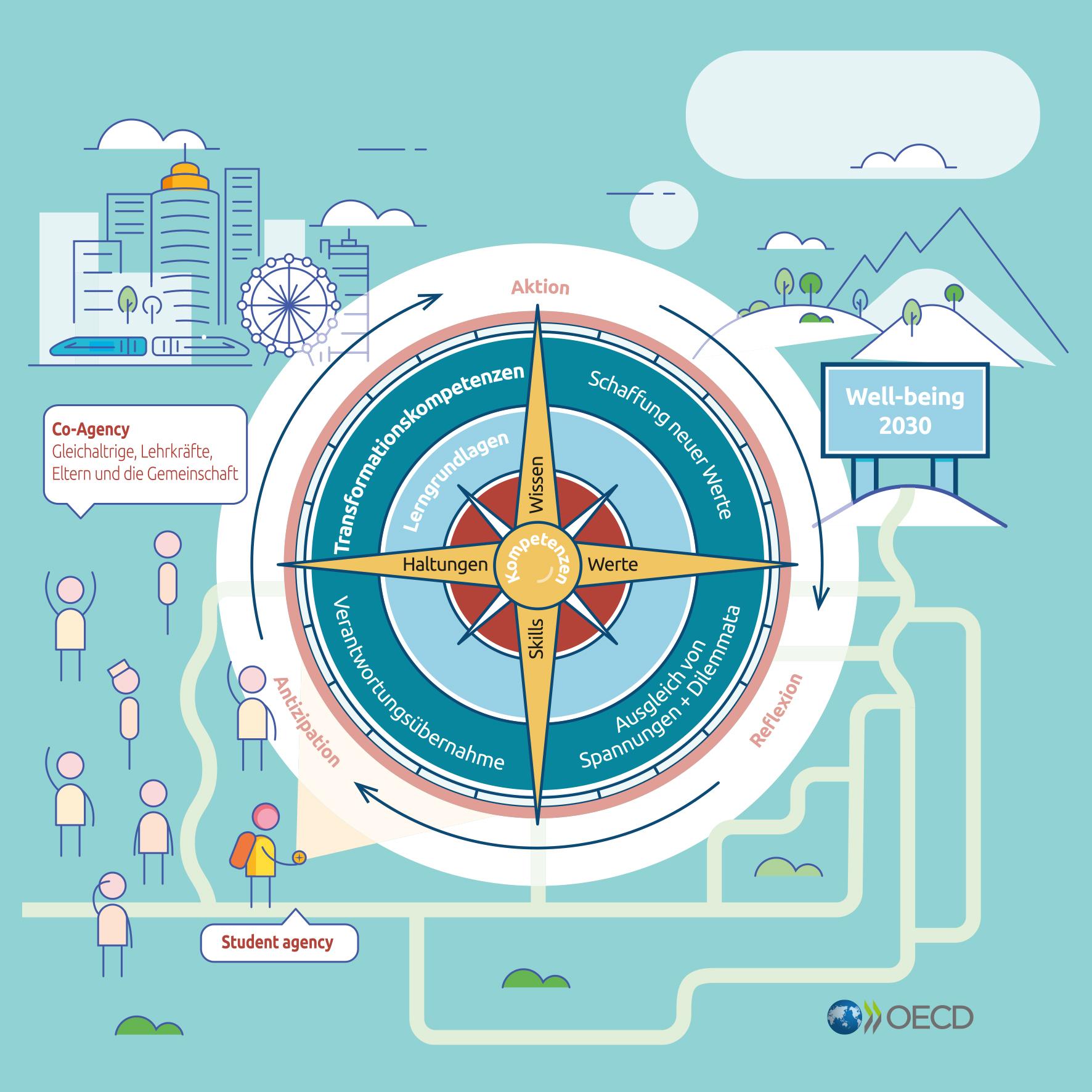 OECD Lernkompass 2030 – das Rahmenkonzept des Lernens