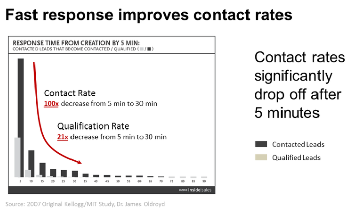 Fast Response to Web Leads Results in Higher Close Rates