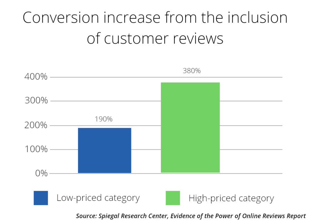chart of the number of conversion from the inclusion of customer reviews